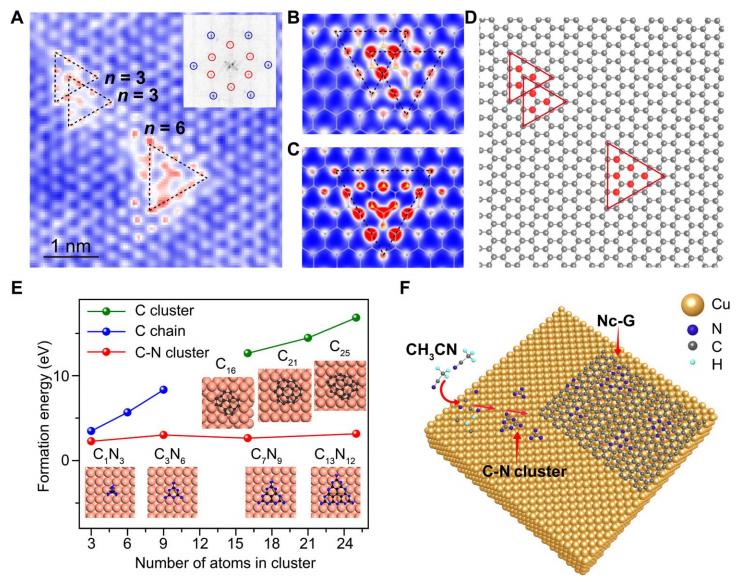 刘忠范Science Advances: 氮簇掺杂的石墨烯薄膜具有毫米级单晶域和高电导率
