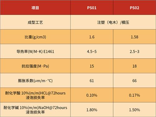 泰启力飞:厚积薄发,石墨烯导热材料在性价比和性能上已超合金铝