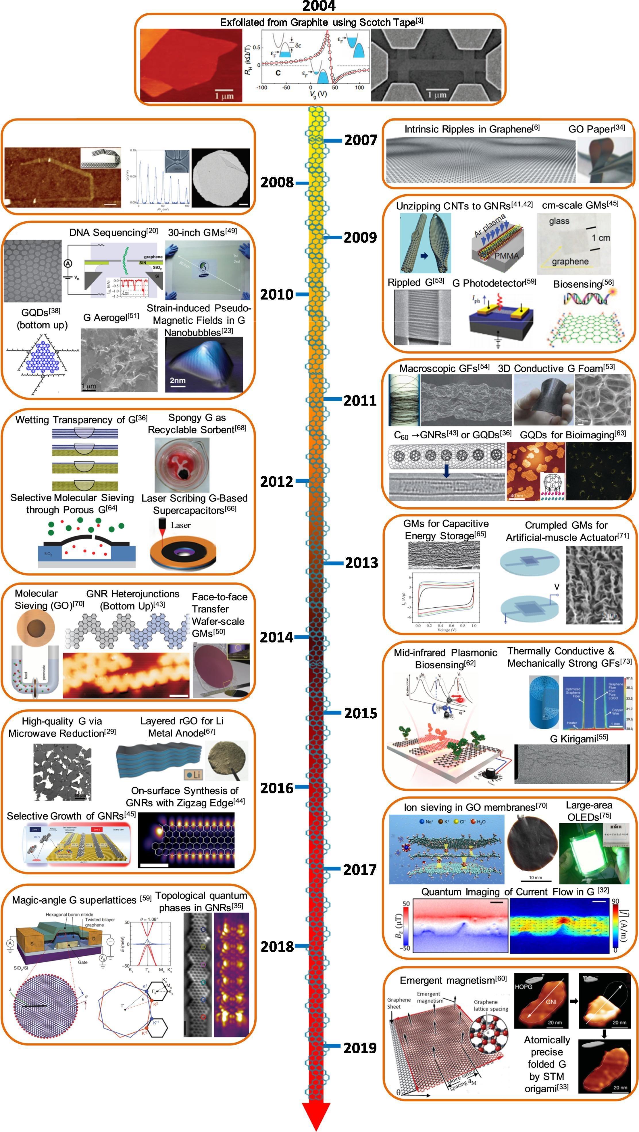 中科院黄富强等人Progress in Materials Science综述:多维石墨烯结构及其扩展:独特的性质,合成方法和应用