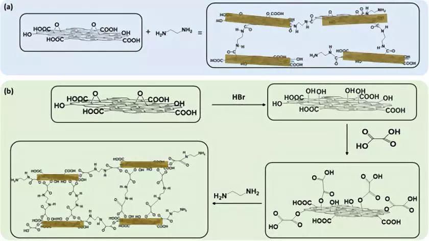 减弱氧化石墨烯膜表面褶皱提高其对气体和液体的分离性能