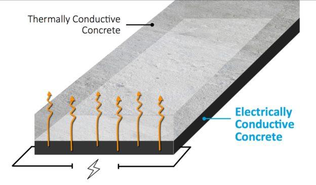 澳大利亚研发石墨烯导电混凝土,电动车有望边开边充电