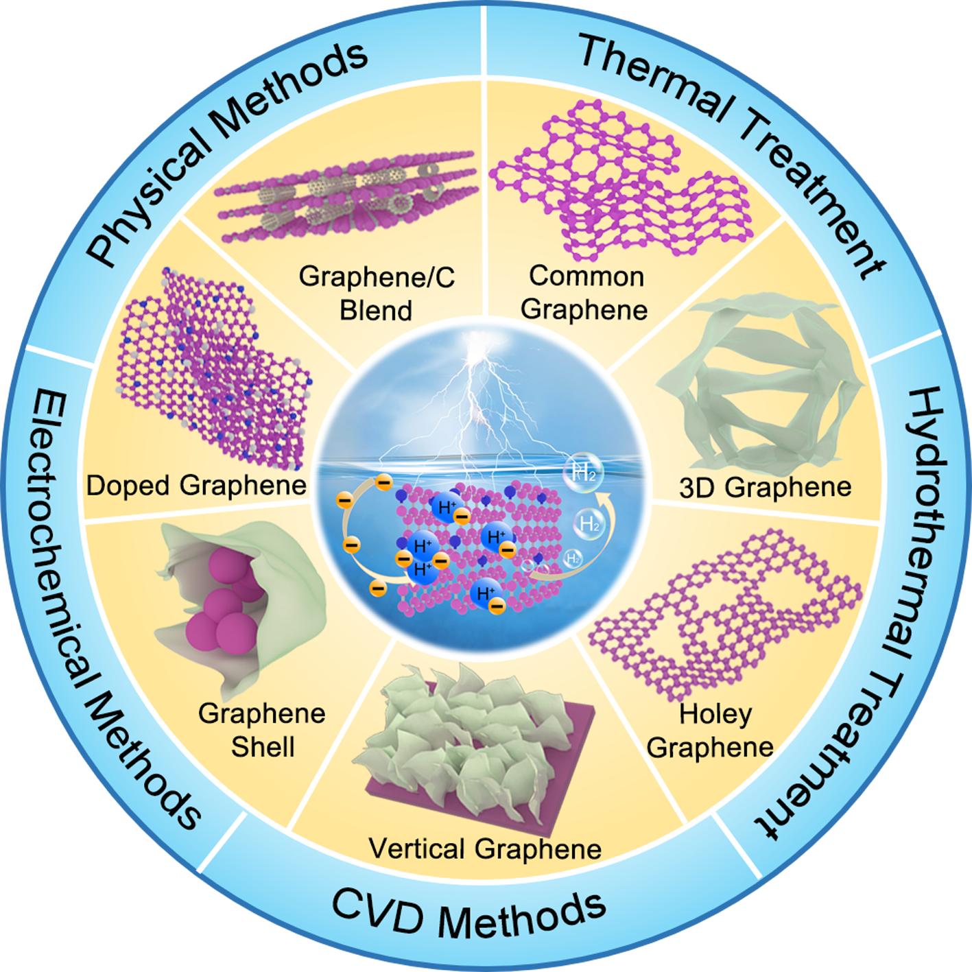 Advanced Materials:石墨烯基催化剂在电解水析氢反应中的研究进展