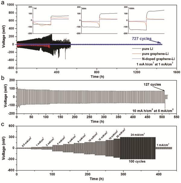 陈明伟日本东北大学团队Adv. Mater.:亲锂性3D纳米多孔氮掺杂石墨烯作为无枝晶和超高速锂金属负极