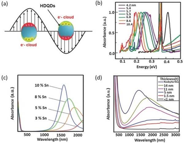 浙大林时胜&清华朱宏伟AFM综述:量子点与石墨烯之间的相互作用及其在石墨烯基太阳能电池与光电探测器中的应用
