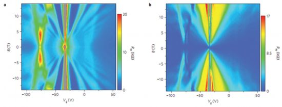 中科院物理所等石墨烯外延及二维超晶格研究获进展