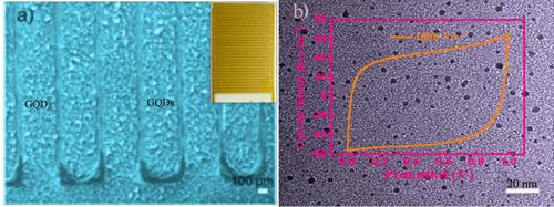 兰州化物所石墨烯量子点的应用开发取得新进展