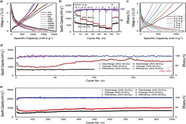 合肥工业大学在高性能锂离子电极材料的研制方面取得重大进展