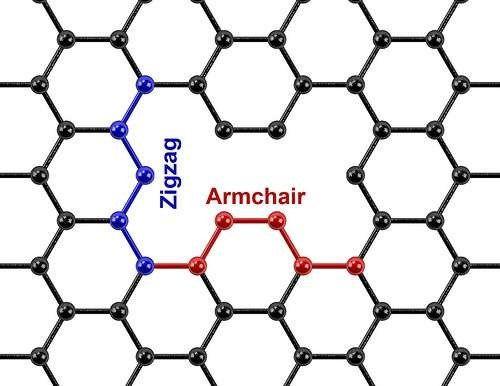 石墨烯另辟蹊径 引入电荷缺陷来提高电容储能