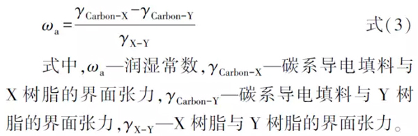碳纳米管、石墨烯在导电涂料中的应用研究进展