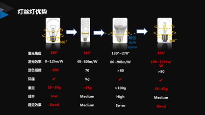 山东晶泰星马文波:石墨烯散热结合大角度均匀发光LED灯丝灯的研发及产业化