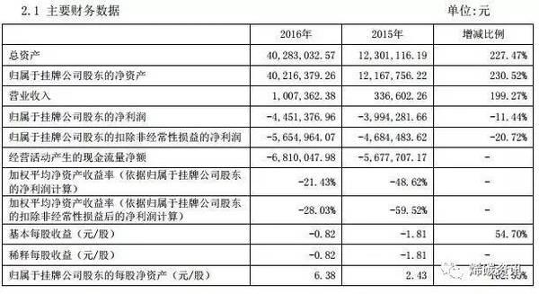 石墨烯上市公司2016年年报全分析:谁在炒作,谁在实干?