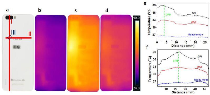 浙大制造出新型石墨烯膜材料:柔性好,导热强 解决世界难题