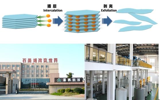 中国科学院宁波工业技术研究院动力锂电池工程实验室技术成果