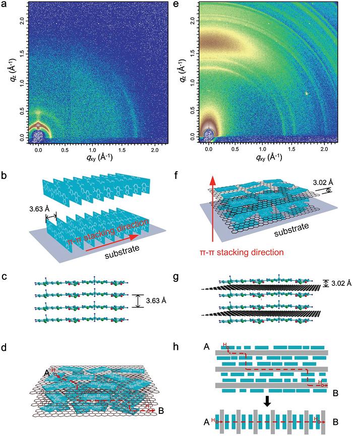 中科院理化所江雷院士团队:用于高性能场效应晶体管的π-共轭聚合物/石墨烯复合材料的溶液制备法