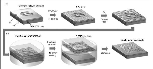 绝对干货丨CVD法制备石墨烯的工艺流程详解