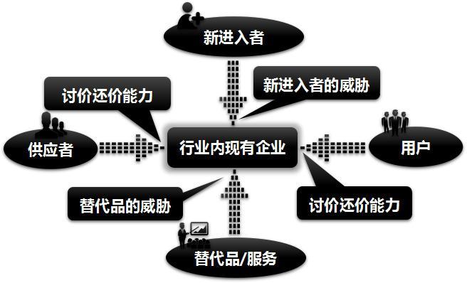 分析 | 论石墨烯行业发展的竞争状况