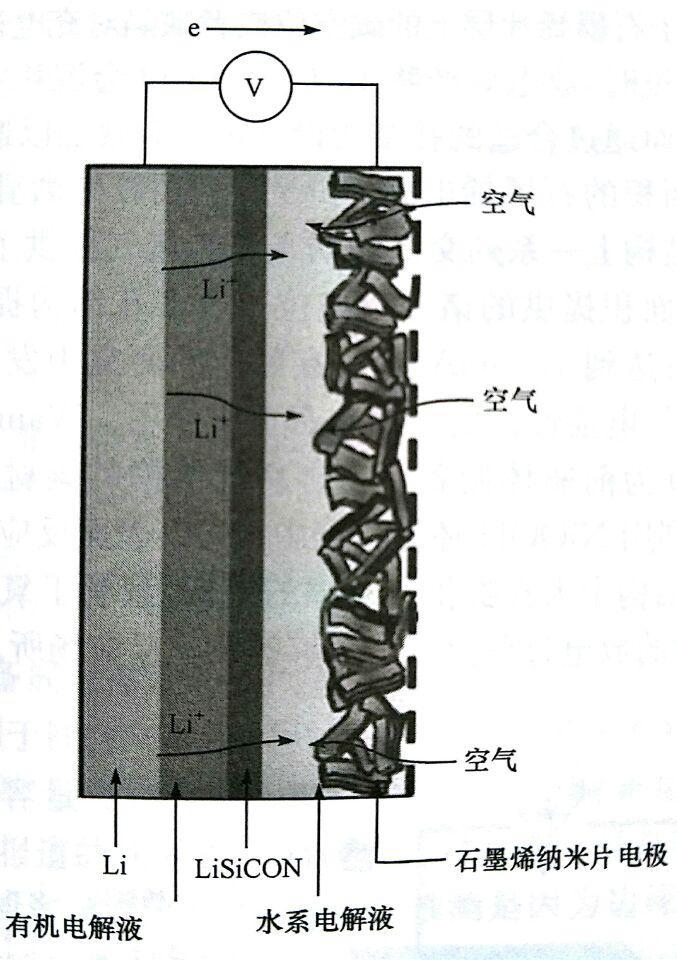 石墨烯在锂空气电池中的应用
