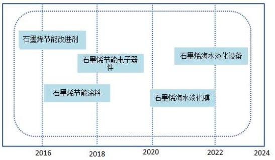 孙立涛教授剖析:石墨烯+环保是潜力无限还是应用受限?