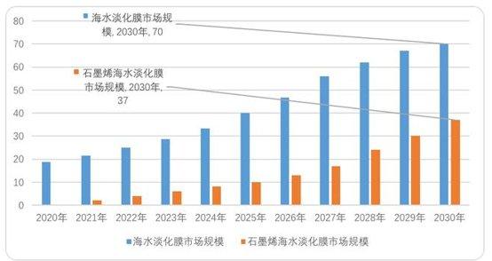 火爆背后,中国石墨烯产业发展之路到底该怎么走?