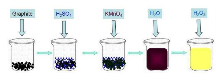 氧化石墨烯膜的制备及在水处理中的应用