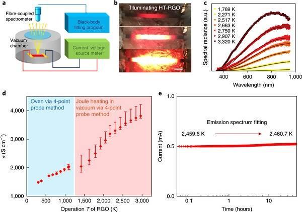 马里兰大学胡良兵Nat. Energy:3000 K高温下柔性还原石墨烯氧化膜的热电性能