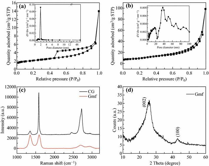 浙江大学高超教授课题组开发出一种优异的微波吸收材料:多孔石墨烯微米花