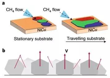 Nature:大面积石墨烯单晶生长技术将实现连续量产!