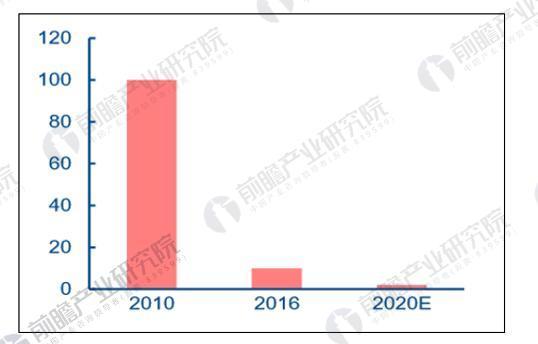 石墨烯粉体价格持续降低(万元/吨)
