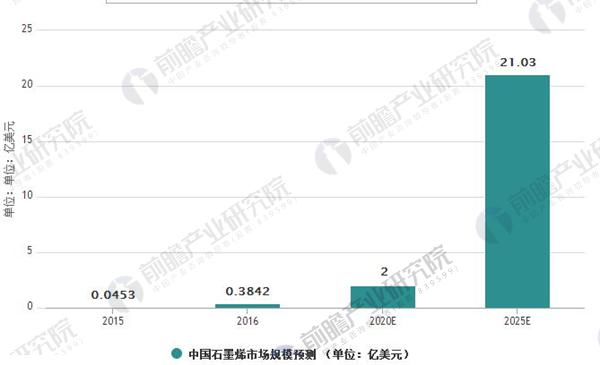 2018-2023年中国石墨烯行业战略规划和企业战略咨询报告