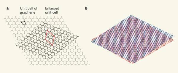 昨日Nature二连发说什么——石墨烯中的新电子态
