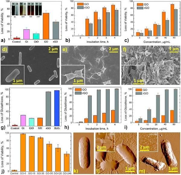悉尼大学陈元教授Advanced Healthcare Materials综述:石墨烯材料在抗菌纳米医学领域的现状与展望