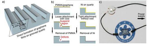 宁波材料所可在任意表面绝缘衬底PECVD法制备无需转移单层石墨烯