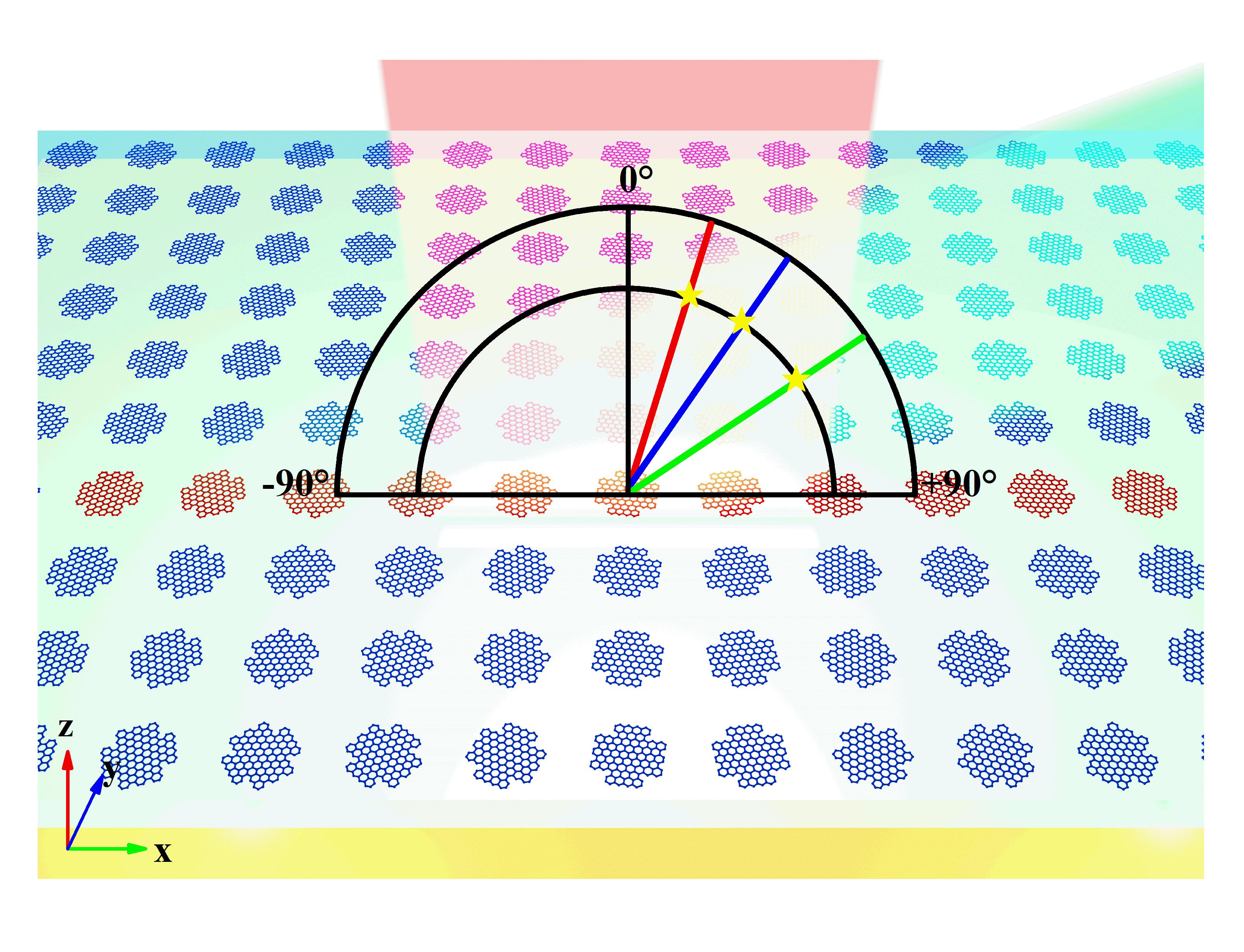 石墨烯超表面实现深亚波长动态调控高阶异常反射