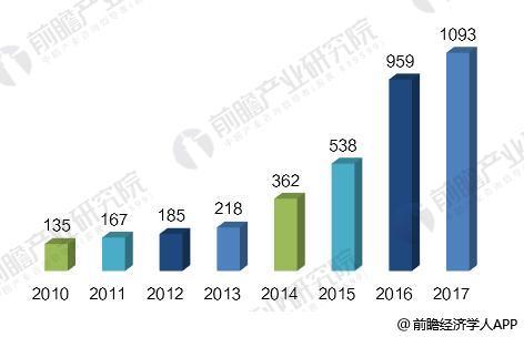 石墨烯产业发展势头迅猛 中国企业数量急剧增加