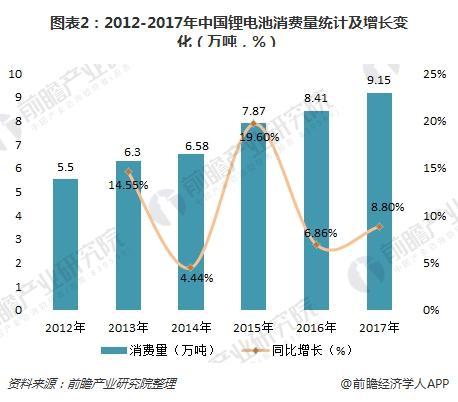 图表2:2012-2017年中国锂电池消费量统计及增长变化(万吨,%)
