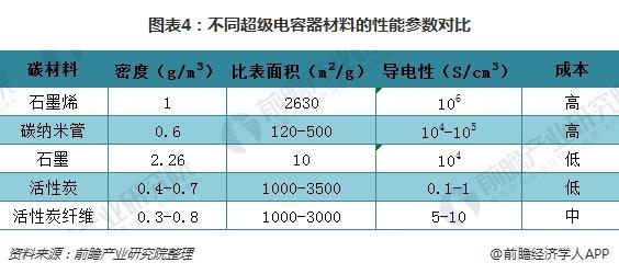 图表4:不同超级电容器材料的性能参数对比