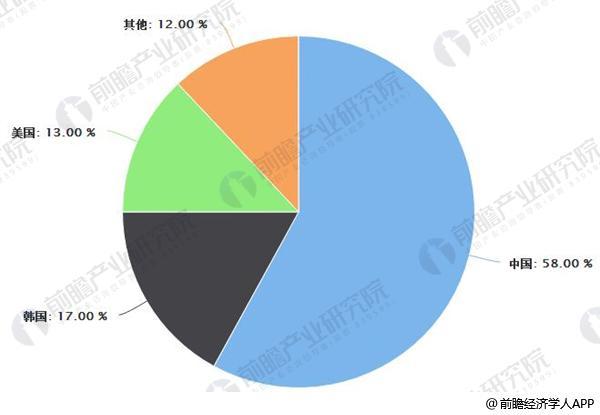 2016年石墨烯专利数量占比统计情况