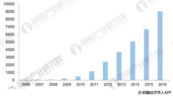 2006-2016年全球石墨烯专利申请数量的年度分布情况(单位:件)