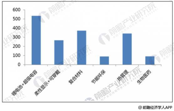 2020年石墨烯各个细分市场的产业规模情况及预测(亿元)