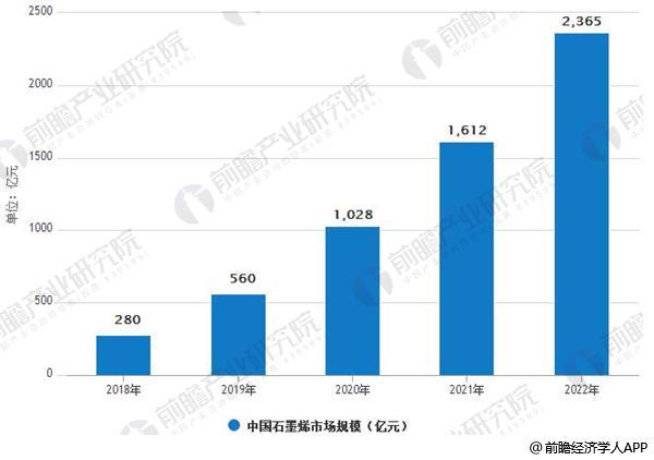 2018-2022年中国石墨烯市场规模情况及预测