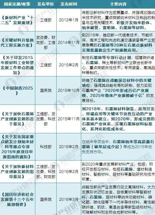 石墨烯产业政策