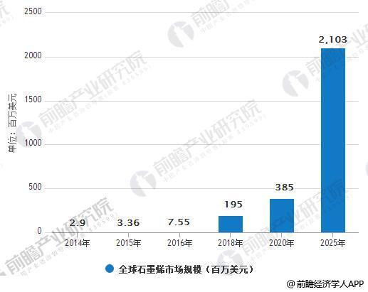 2014-2025年全球石墨烯市场规模情况及预测