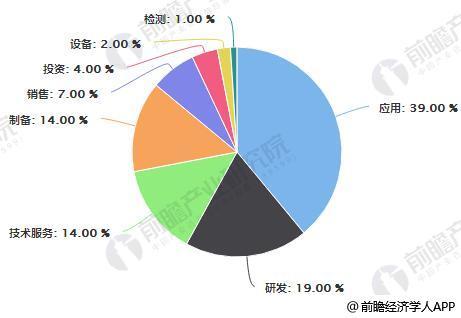 中国石墨烯企业分布占比统计情况