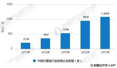 2013-2017年中国石墨烯行业新增企业数量统计情况