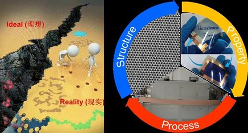 北京大学刘忠范院士课题组和彭海琳教授课题组发文介绍石墨烯化学气相沉积制备方法