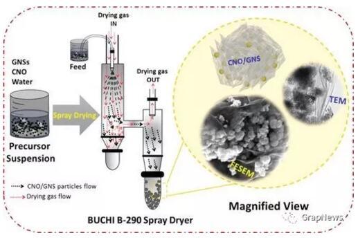 石墨烯纳米阳级结构将提升锂离子电池性能水平