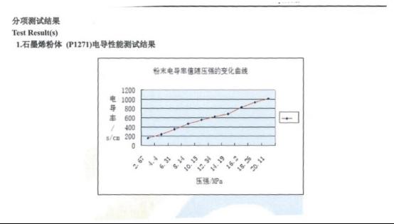 国家权威机构验证 武汉联维高品质电子级石墨烯投产