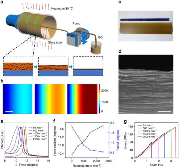 制备高度取向和紧密的二维纳米薄膜