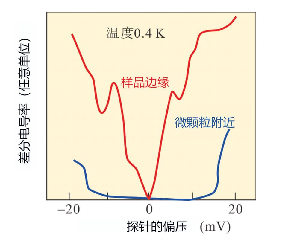东京大学和美加州大学欧文分校成功将石墨烯变成拓扑绝缘体