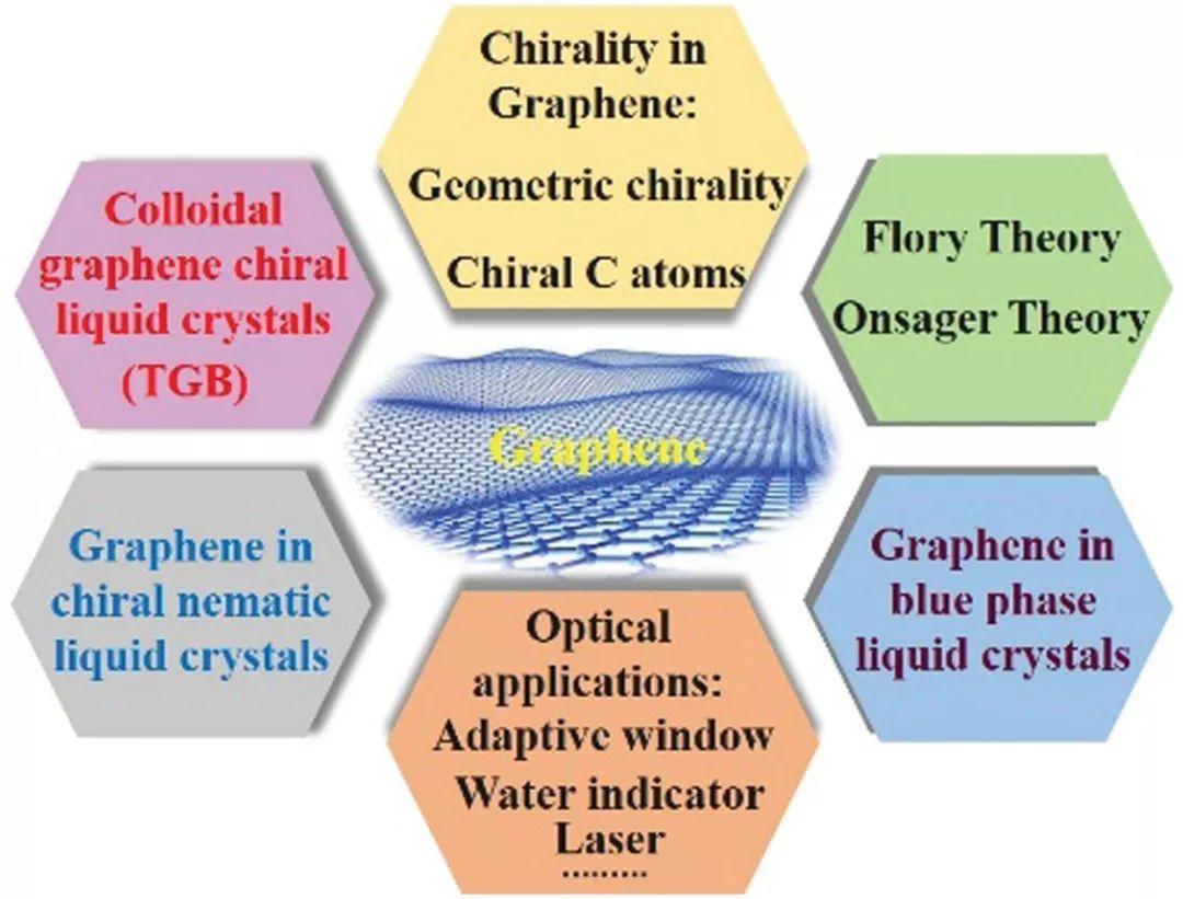 天津大学封伟教授等综述:光学应用石墨烯基手性液晶材料